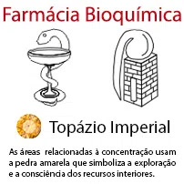 Farmácia Bioquímica